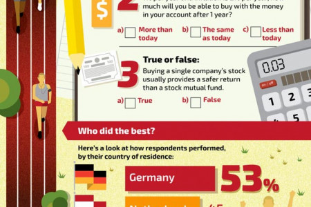 Financial Fitness: Staying on Track Infographic