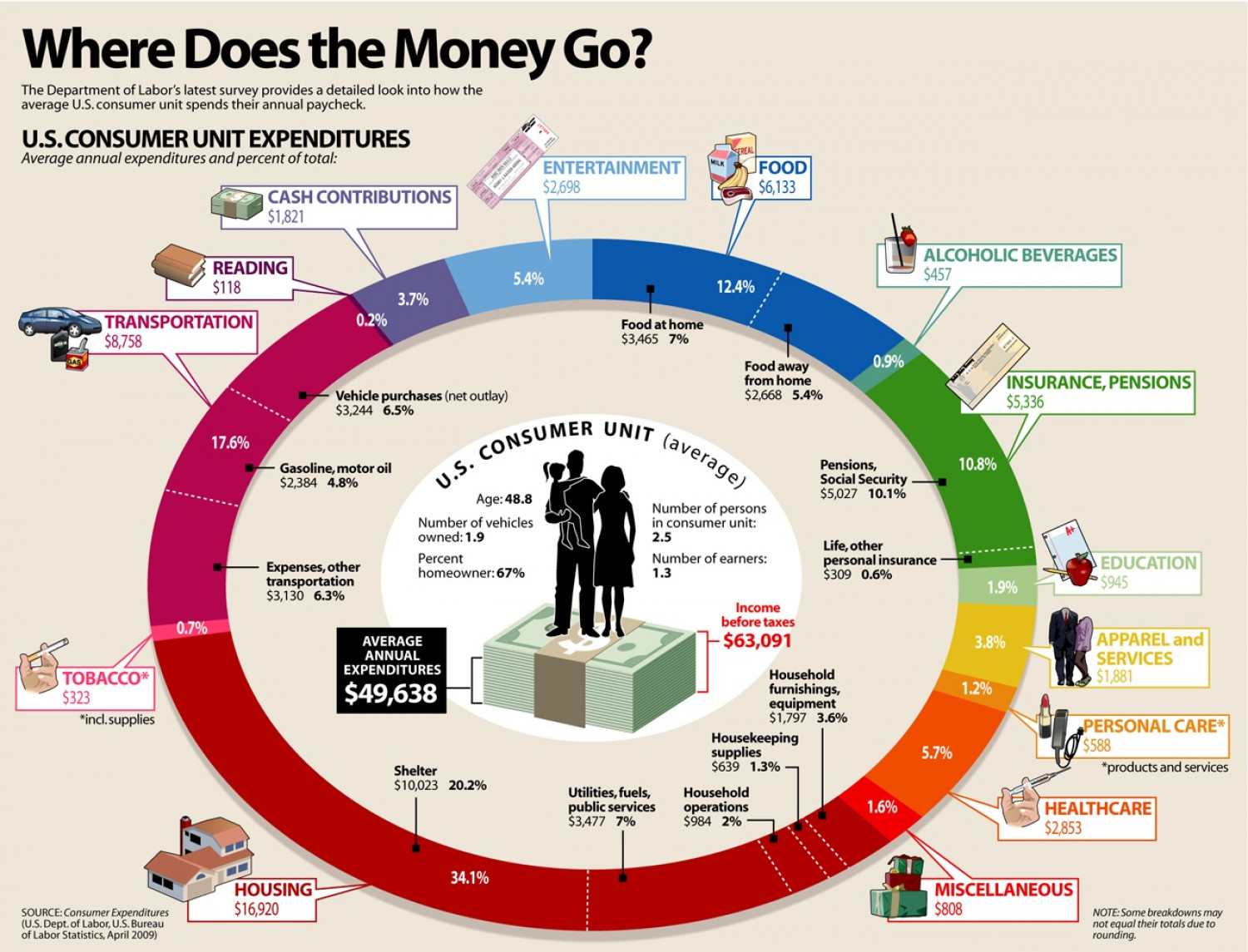 Financial Infographics (US) Infographic