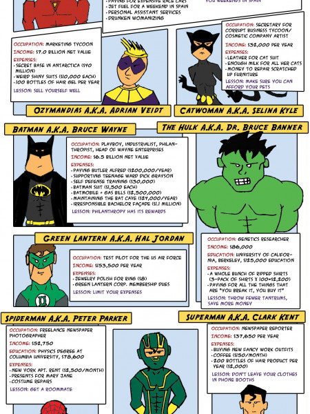 Financial Lessons from Comic Book Heroes Infographic