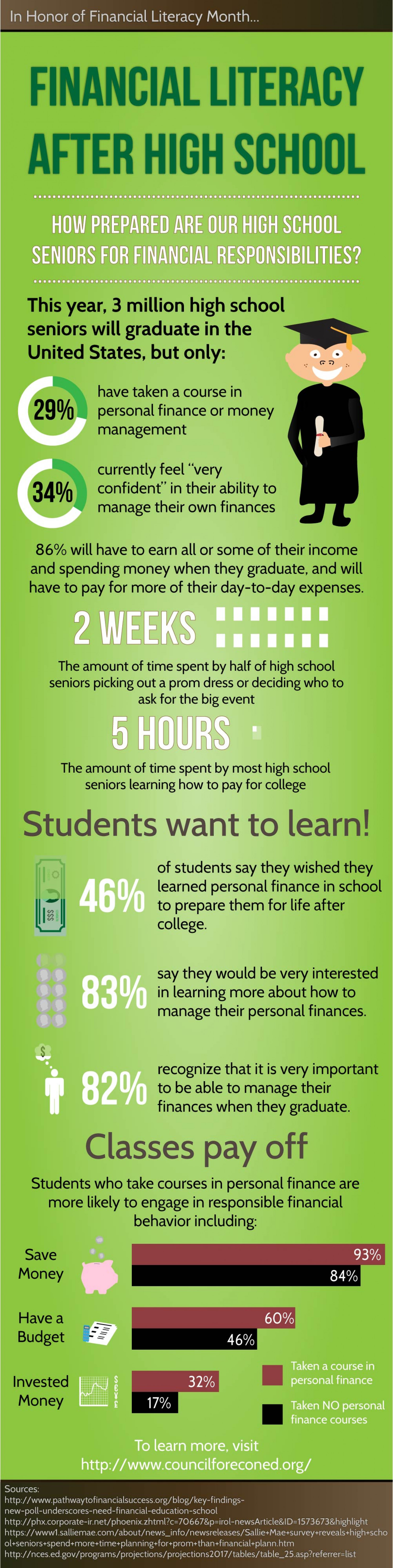 Financial Literacy After High School Infographic