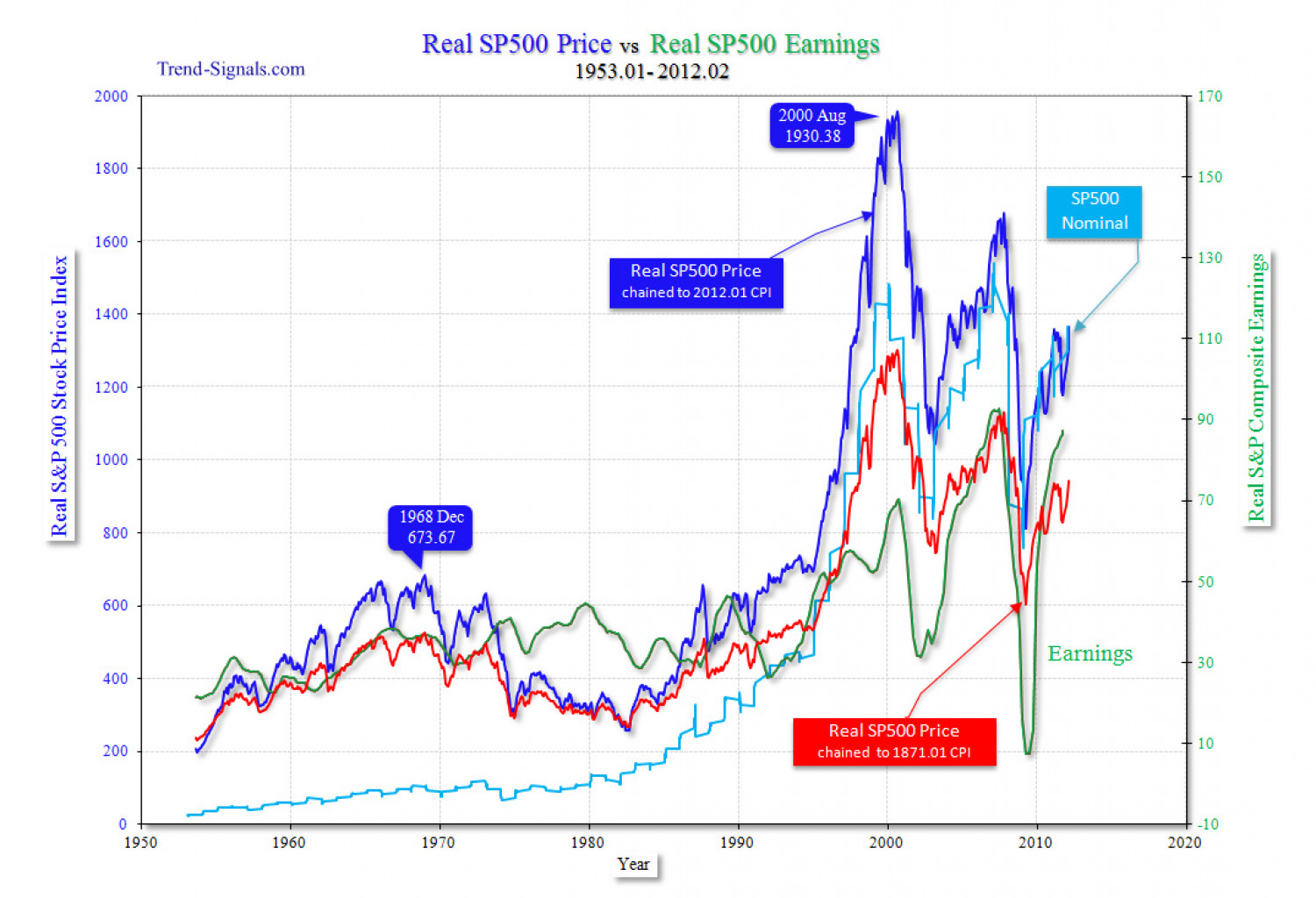 Financial Markets Infographic