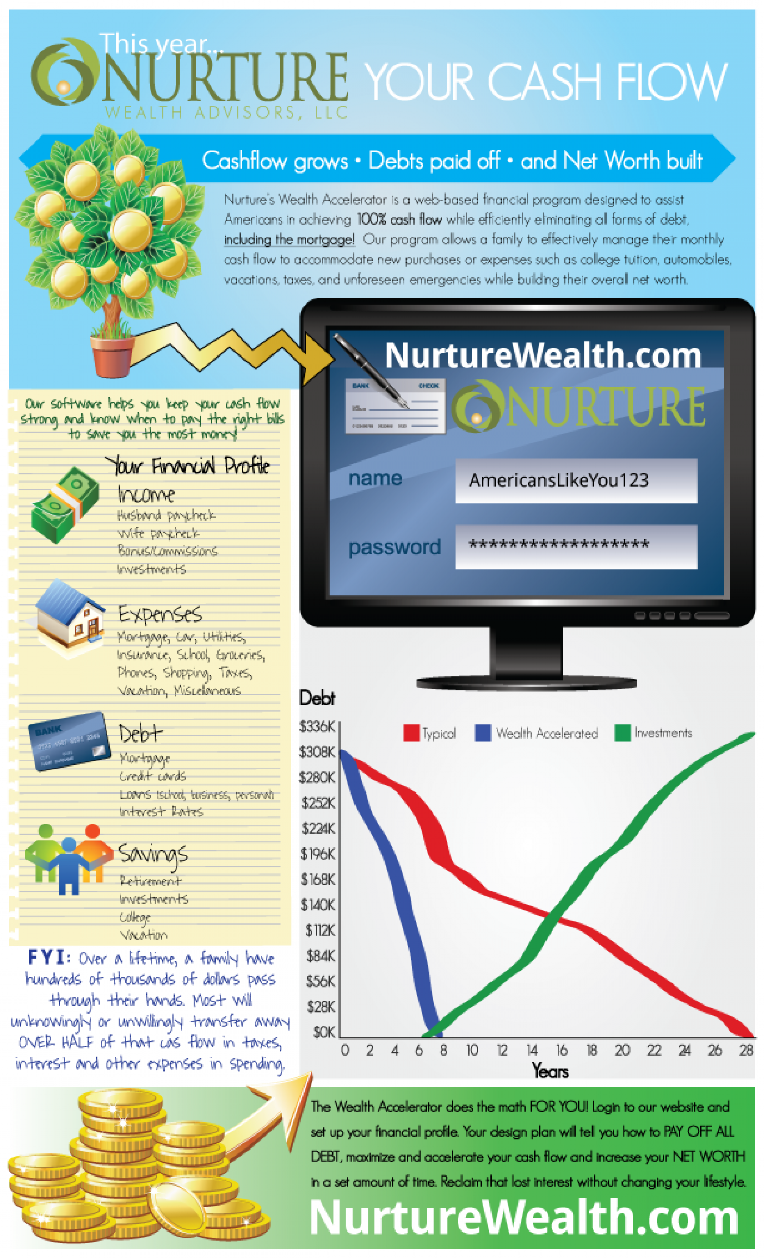Financial Planning Infographic Infographic