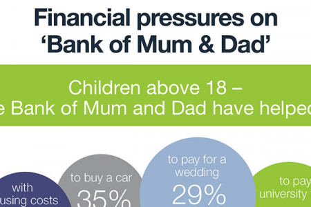 Financial pressures on 'Bank of Mum and Dad'  Infographic