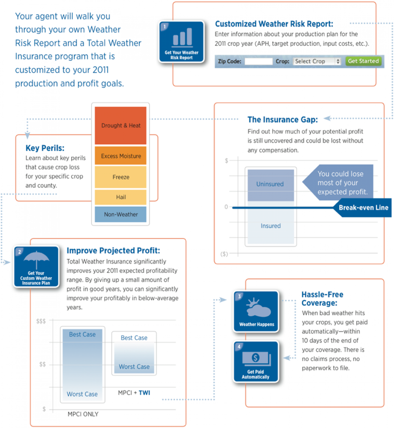 Financial Relief from Mother Nature Infographic