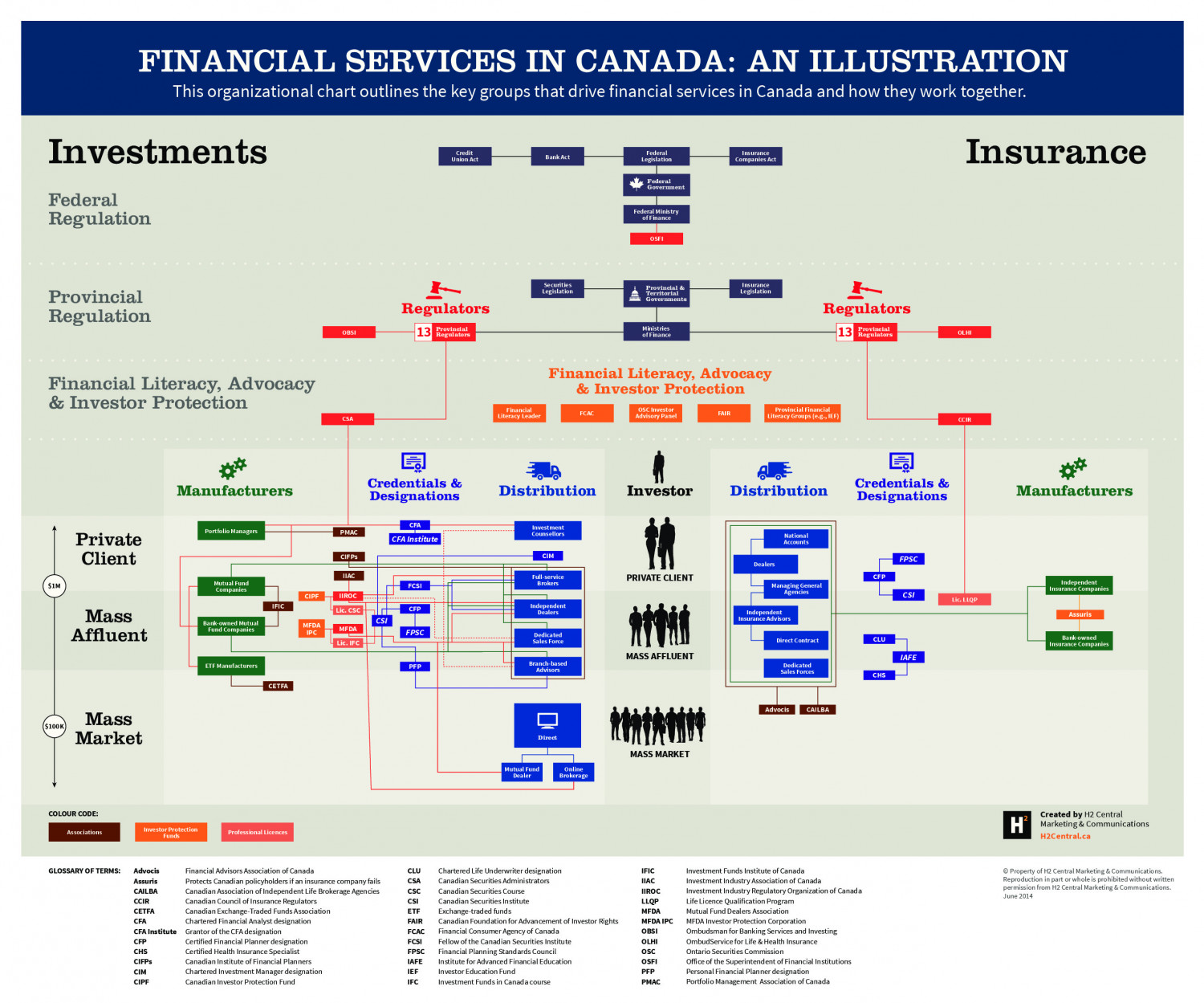 Financial Services in Canada: An Illustration  Infographic