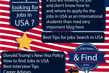Find Latest jobs for international students in USA Infographic