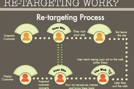 Find out how Re-Targeting Process Works... Infographic