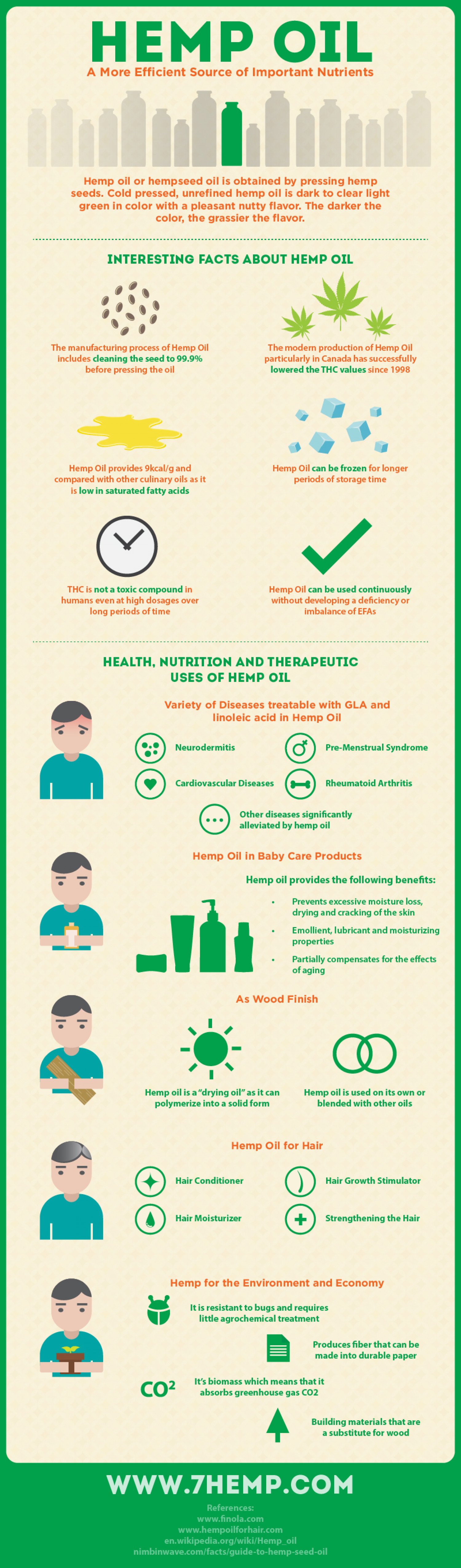 Find out the Many Benefits of Hemp Oil Infographic