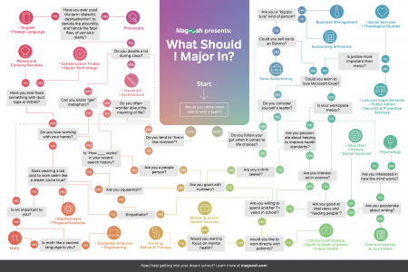Find out which college major best suits your personality Infographic