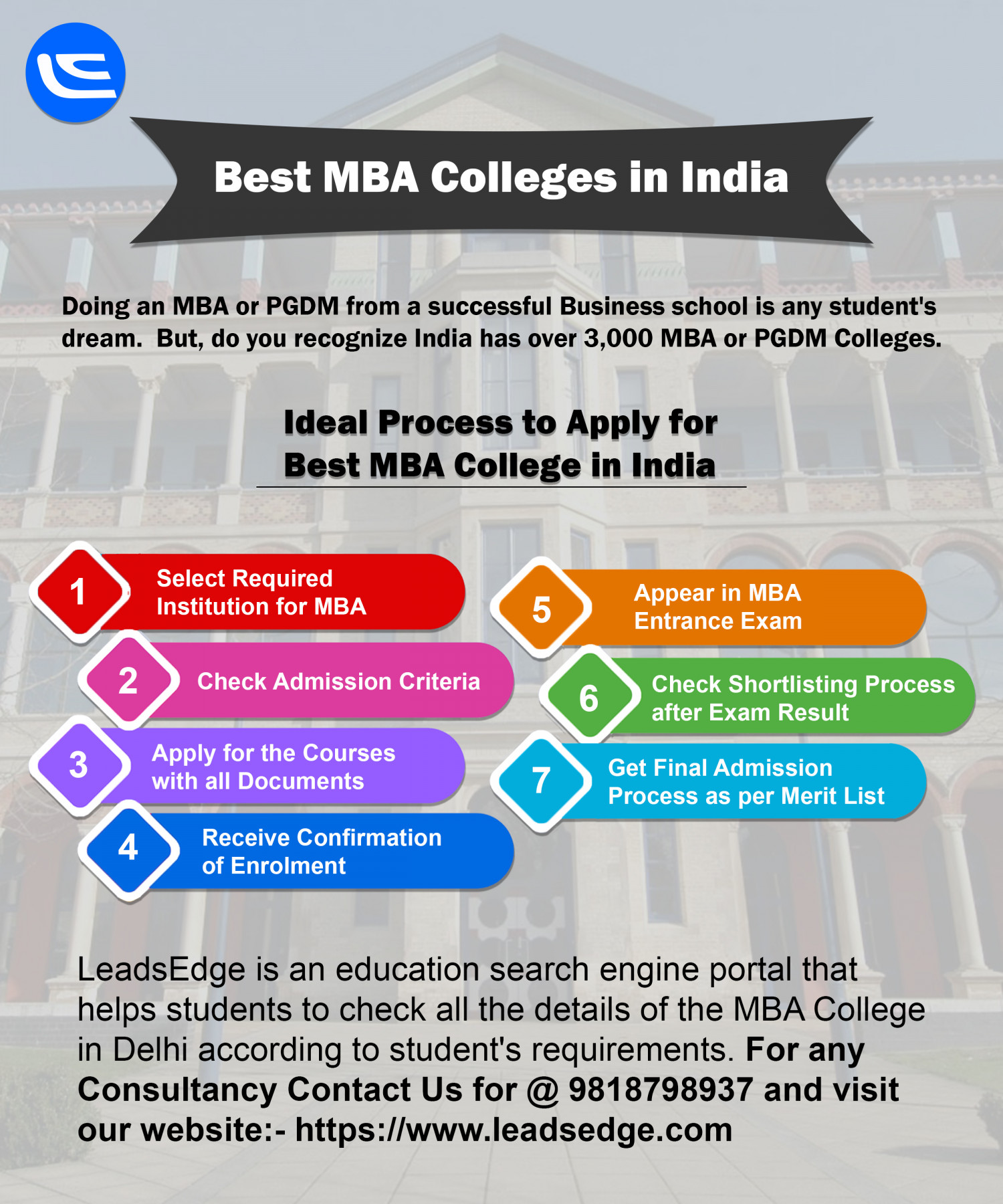 Find the Best MBA Colleges in India Infographic