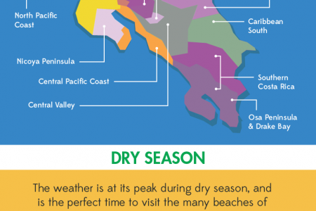 Find the best weather for your next Costa Rica vacation! Infographic