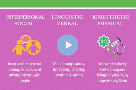 FIND THE LEARNING STYLE OF A CHILD Infographic
