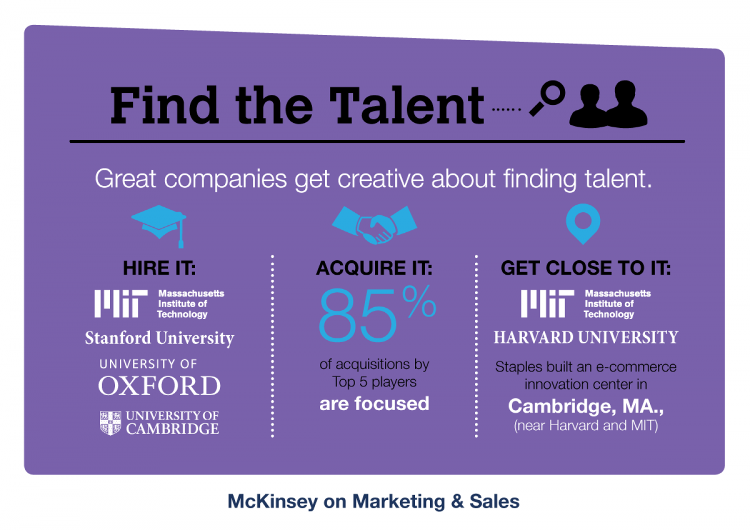 Find the Talent Infographic