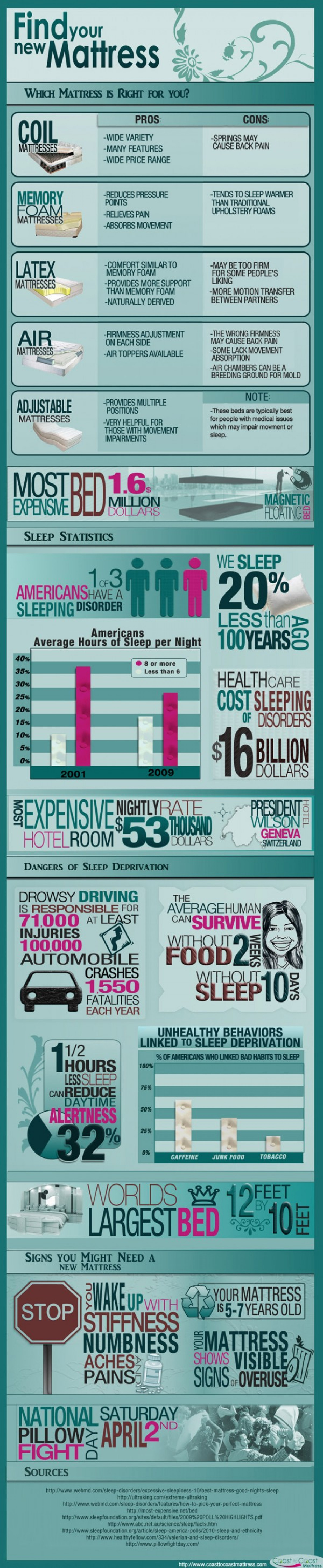 Find your New Mattress  Infographic