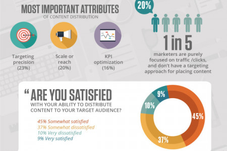 Finding Clarity in Content Marketing Infographic