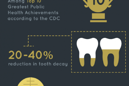 Finding the Facts about Fluoride  Infographic