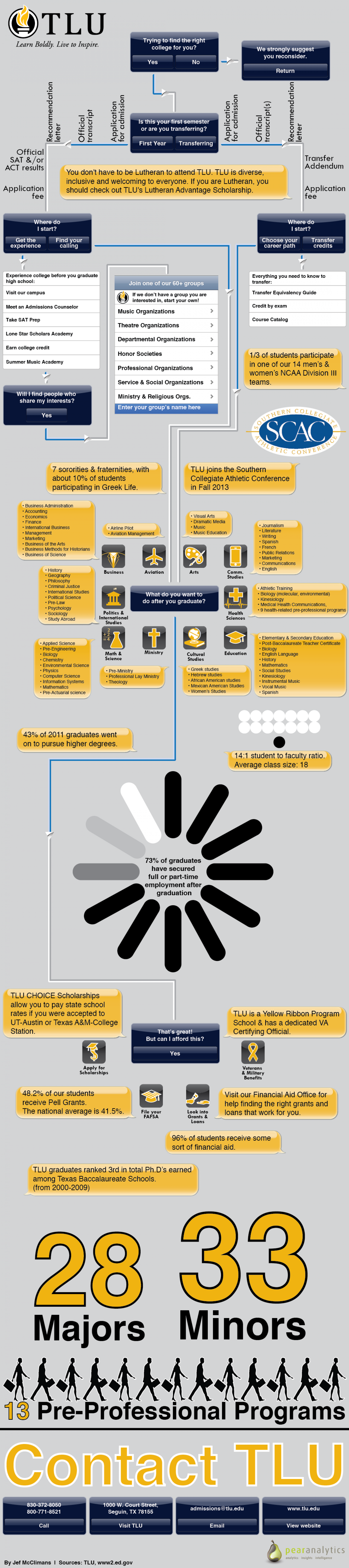 Finding the Right College for You Infographic