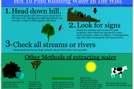 Finding Water Infographic