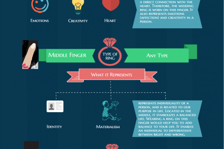 Fingers & Ring Reveals Solitaire Labs Bangalore Infographic