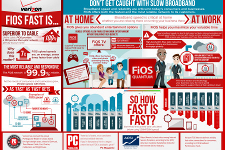 FiOS Fast Is.. The Internet Speed Revolution Infographic