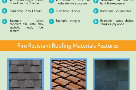 Fire Resistant Roofing Materials Infographic