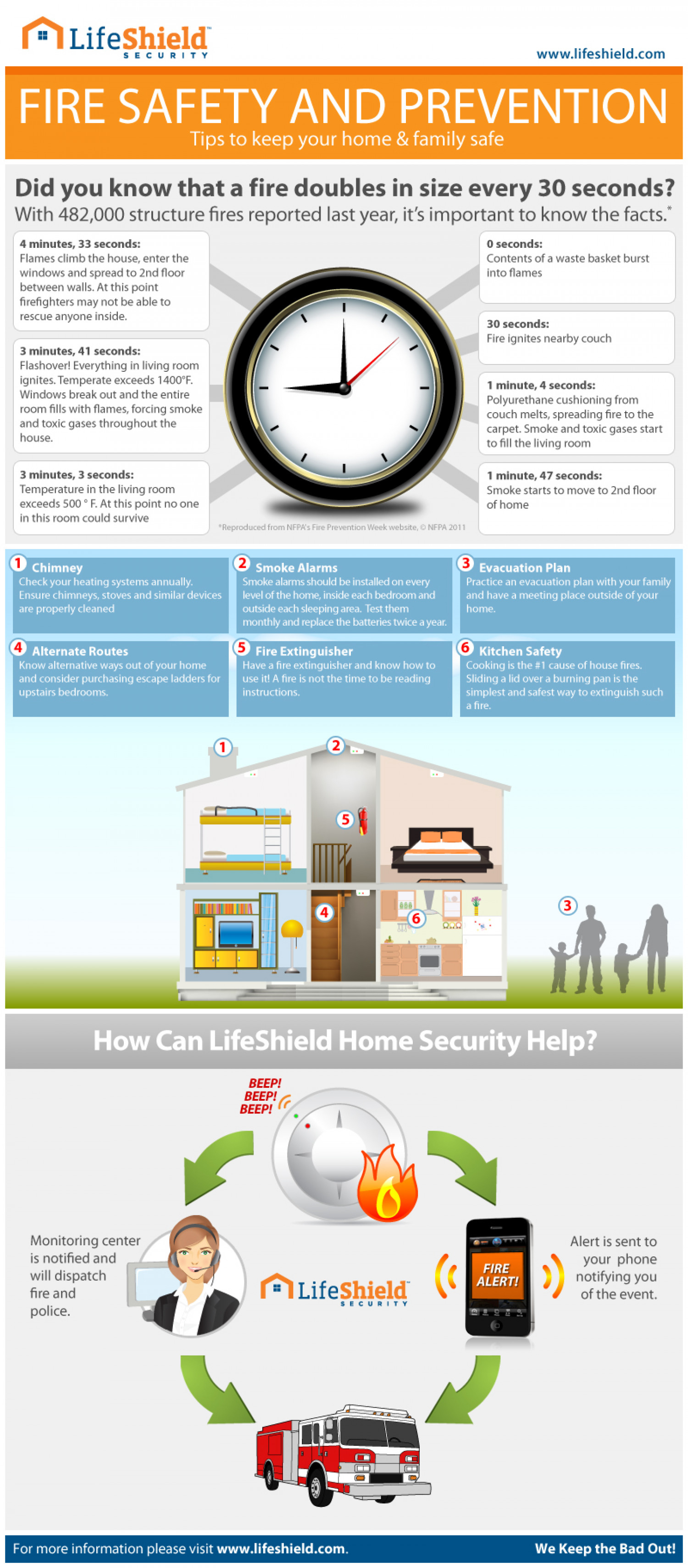 Fire Safety Tips From a Lifelong Firefighter Infographic