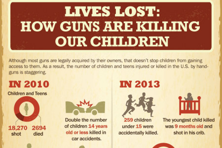 Firearms In The Home: Safe or Dangerous? Infographic