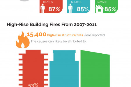 Fire's Impact on the U.S. Infographic