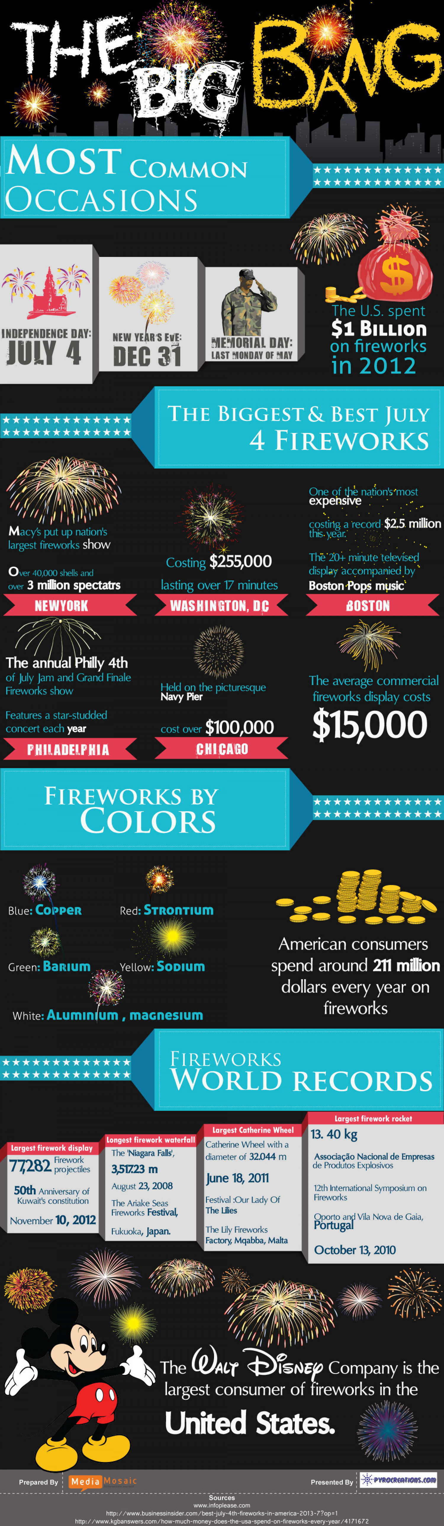 Firework's Bing Bang: Interesting Facts and Figures  Infographic