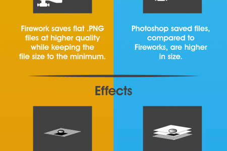 Fireworks vs. Photoshop - Where to use what? Infographic