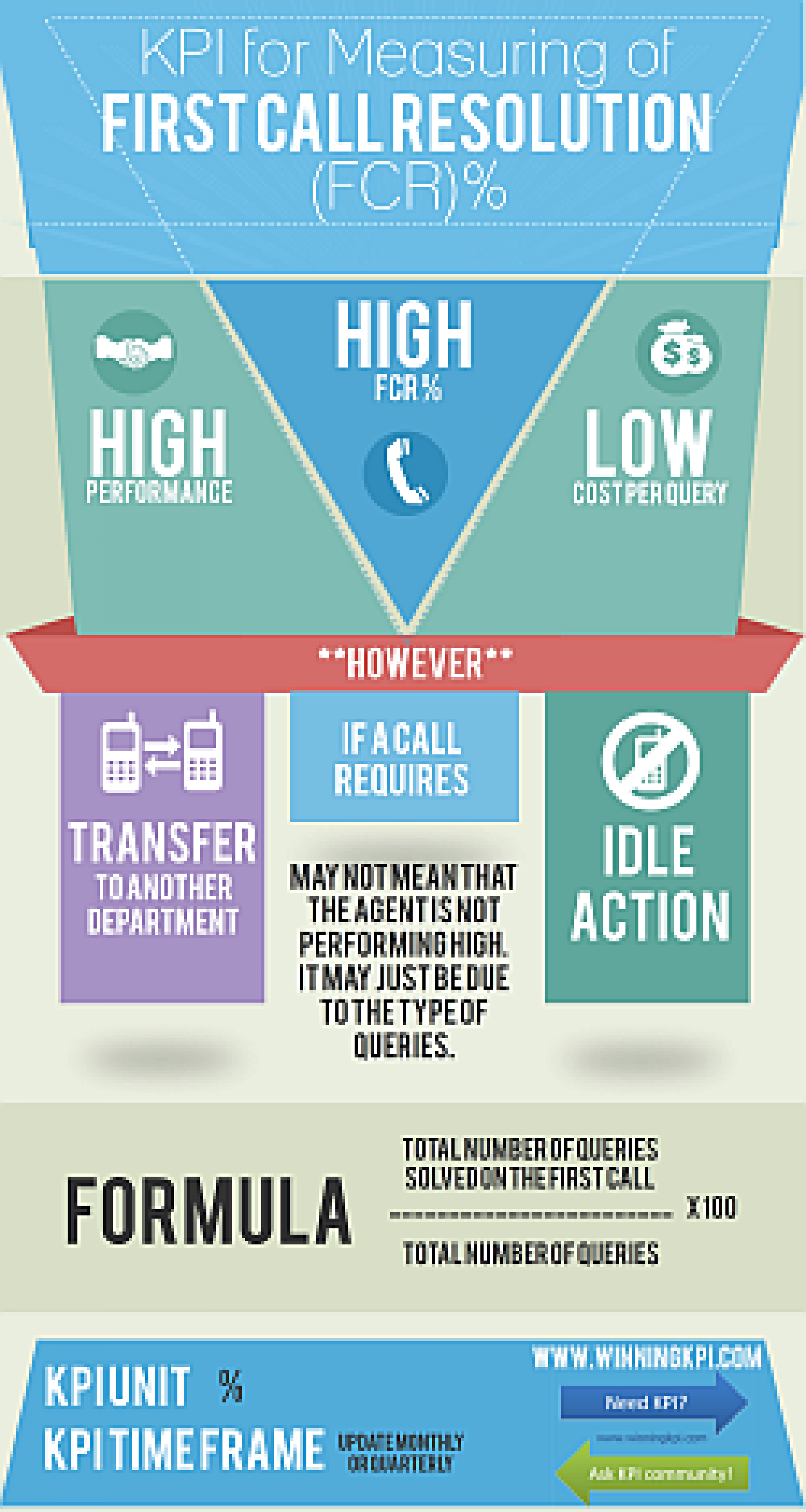 First call resolution for call center Infographic