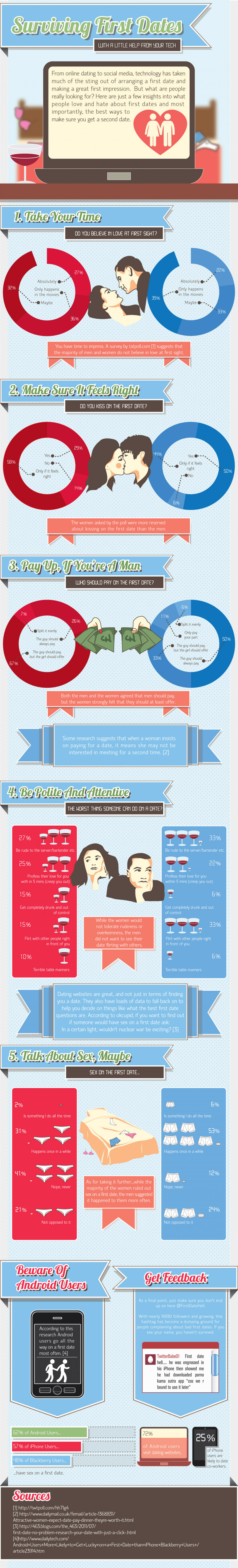 First Date Survival Guide Infographic