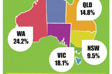 First Home Buyers In Australia Infographic