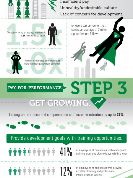 4 Steps to Finding and Fostering Super Talent Infographic