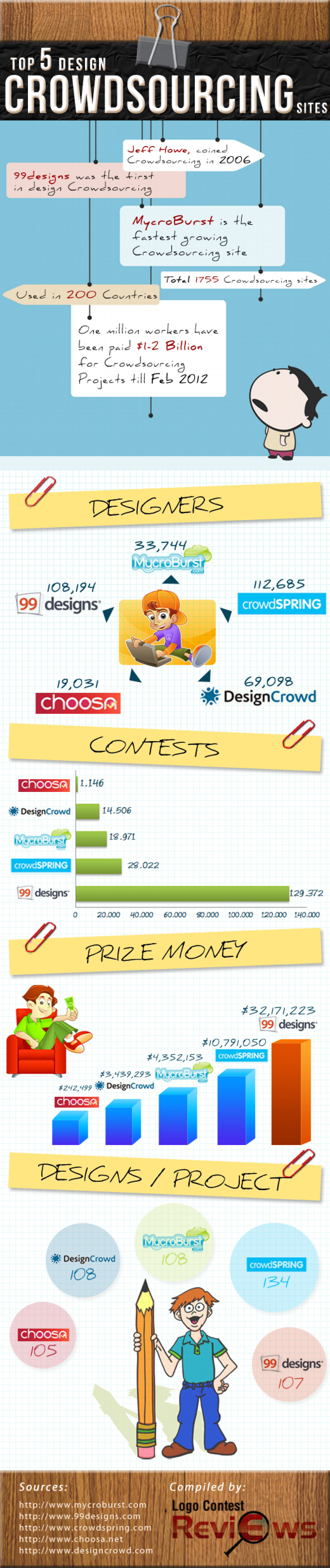 First Infographic on Top 5 Design Crowdsourcing Sites  Infographic
