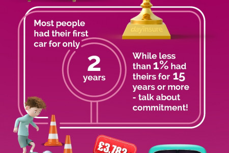First loves Facts about the UK's first cars Infographic