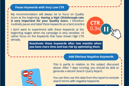 First Month of your AdWords Optimization Infographic