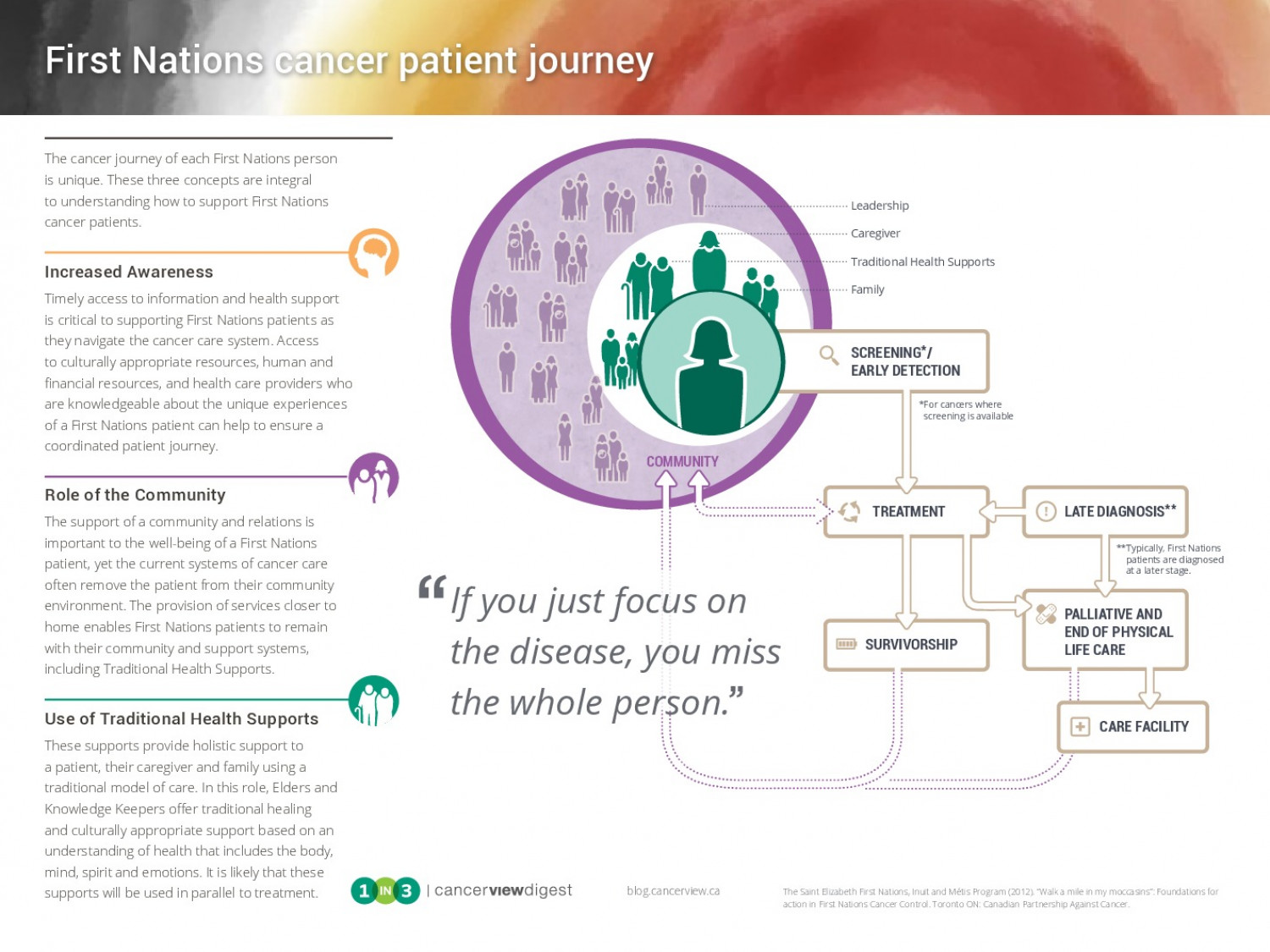 First Nations patient journey Infographic