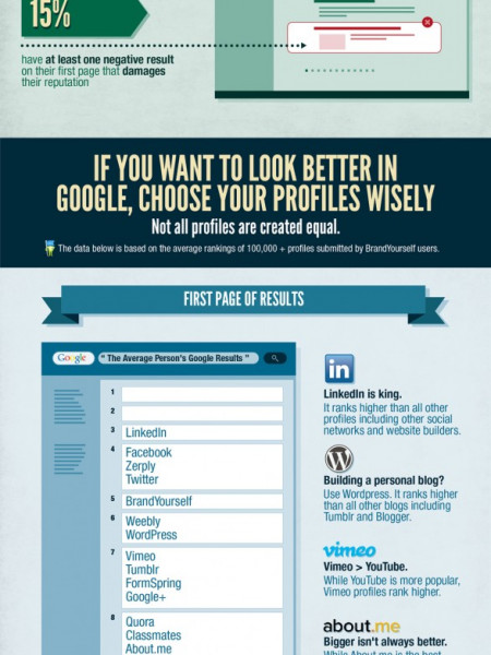 Breakdown of a Person's Google Results Infographic