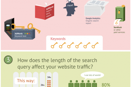 First Steps in Google Adwords Infographics Infographic