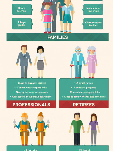 First time buyers guide Infographic