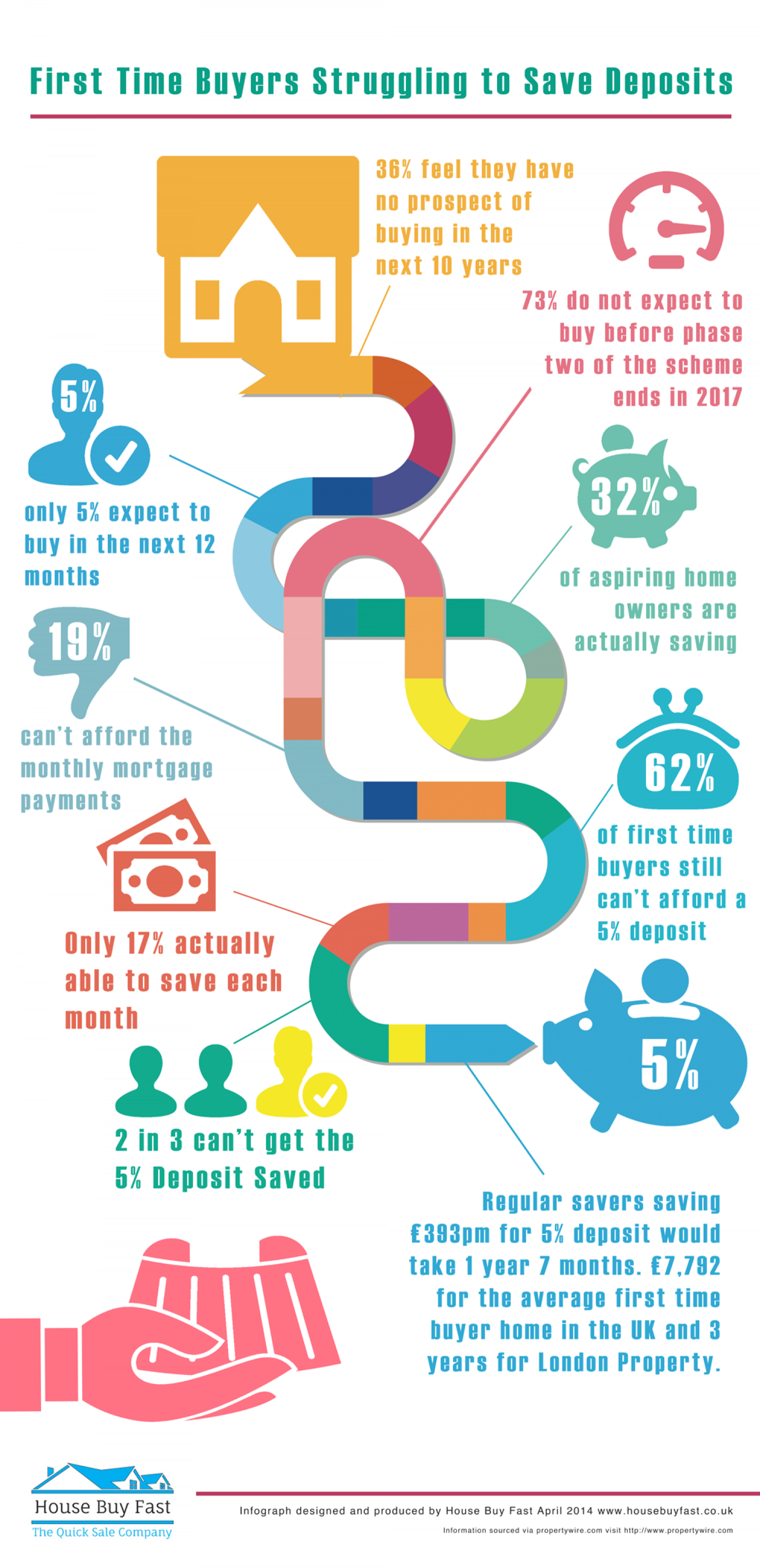 First Time Buyers Stuggling To Save Deposits Infographic