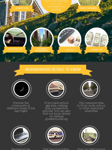 First Time Home Buyers Guide Infographic