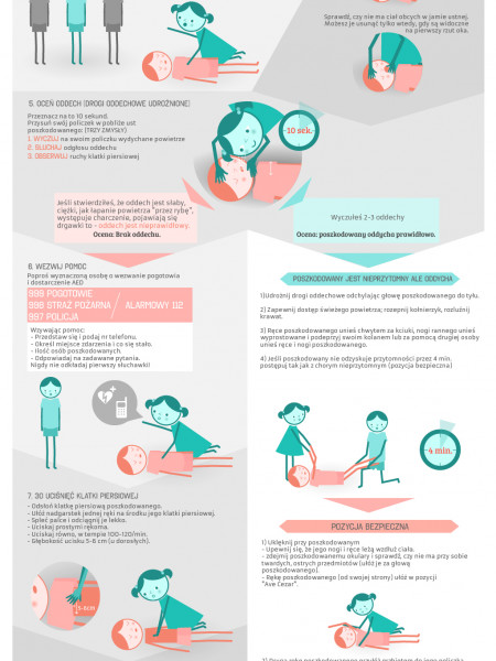 First Aid ABCs Infographic