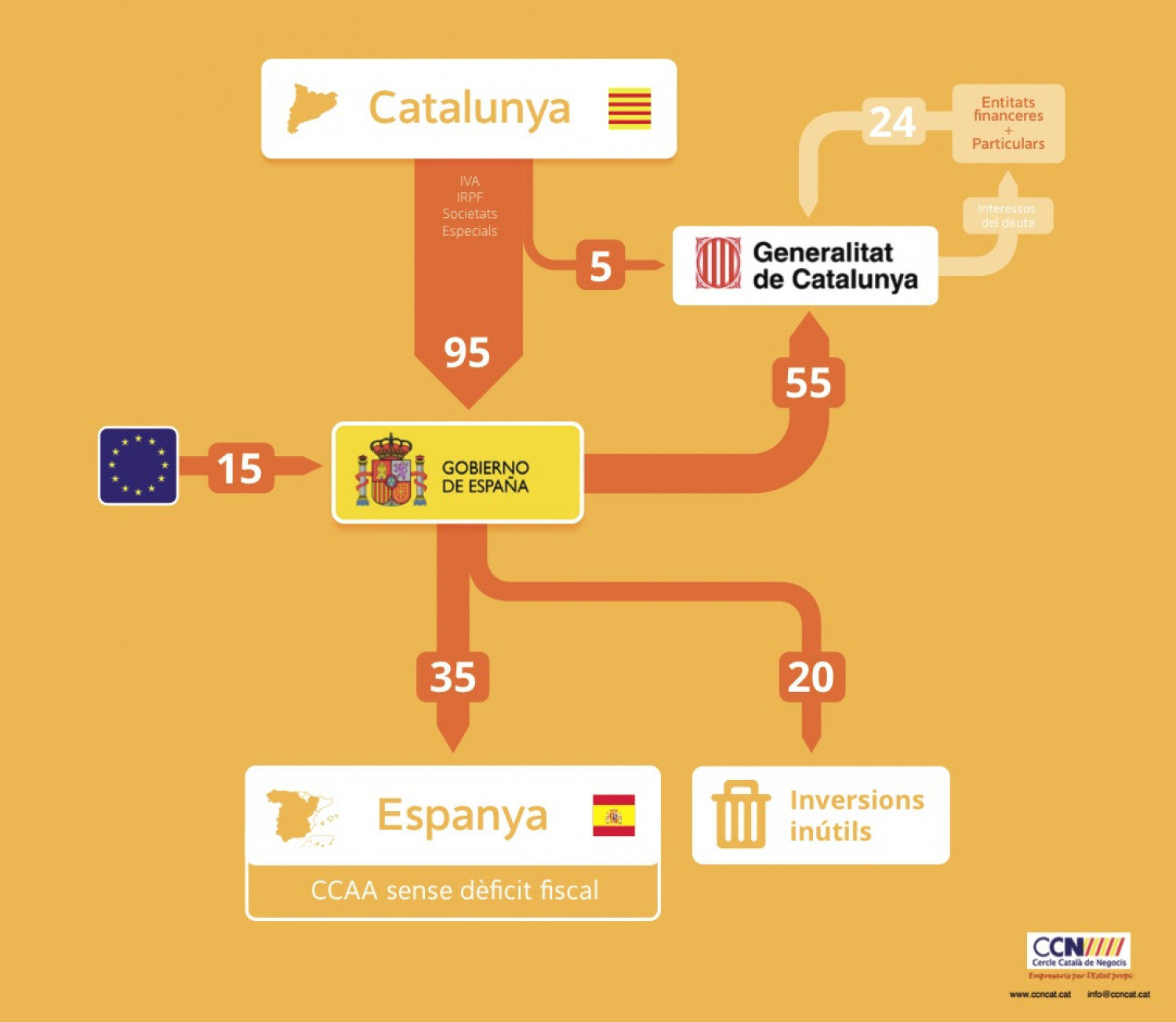 Fiscal plundering (Espoli fiscal) Infographic