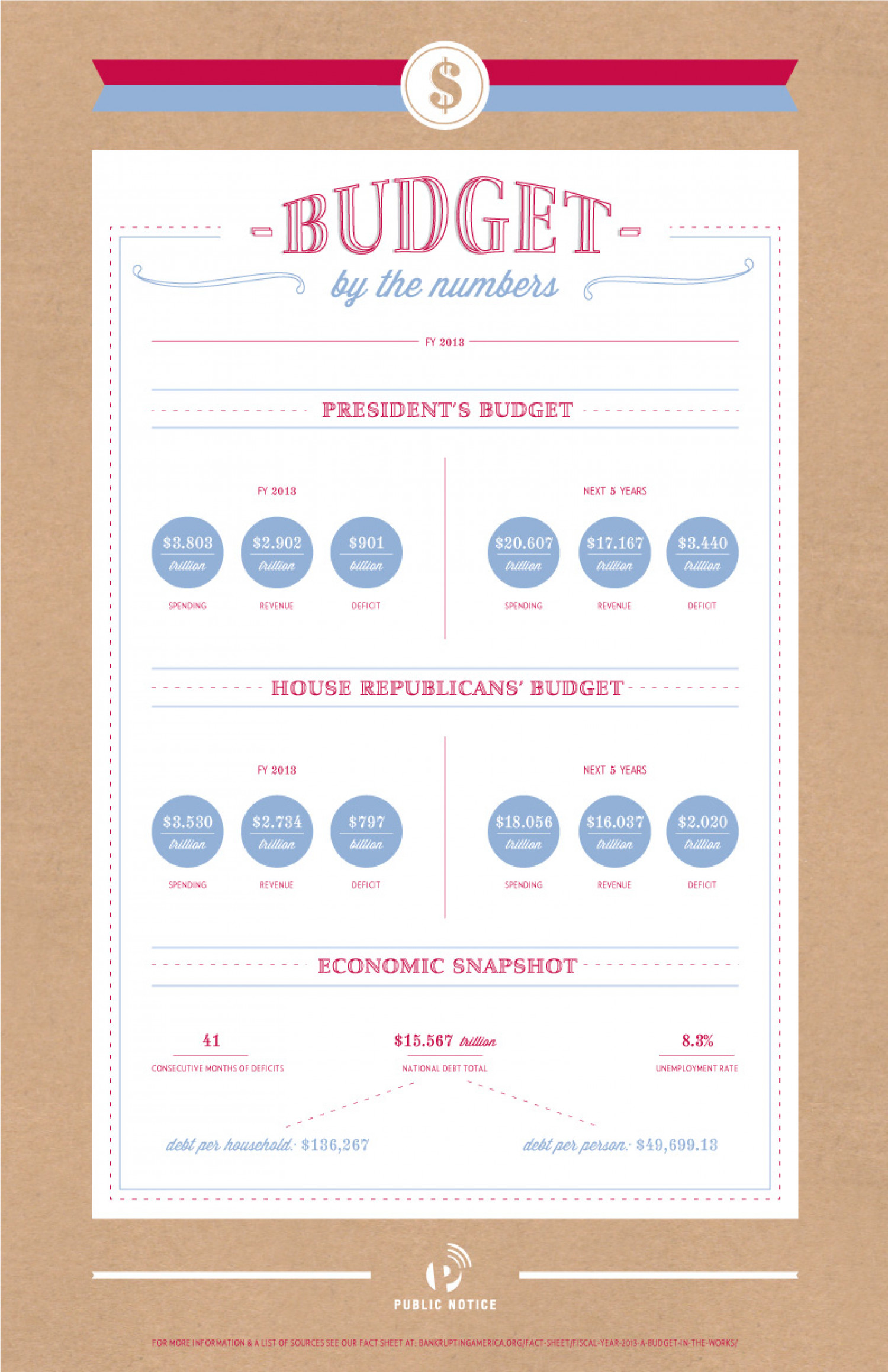 Fiscal Year 2013 Budget By the Numbers Infographic