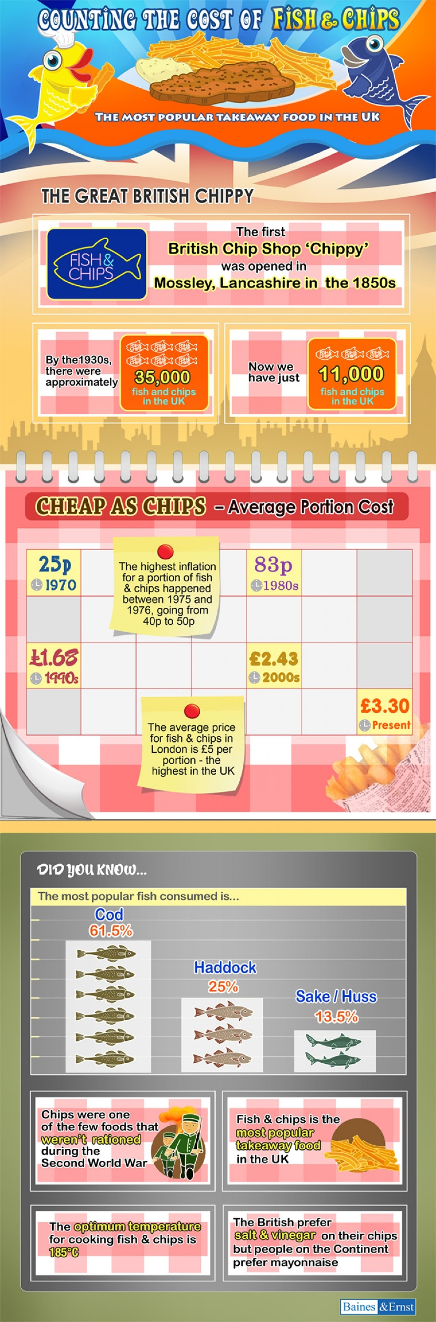 Fish & Chips Inflation Infographic