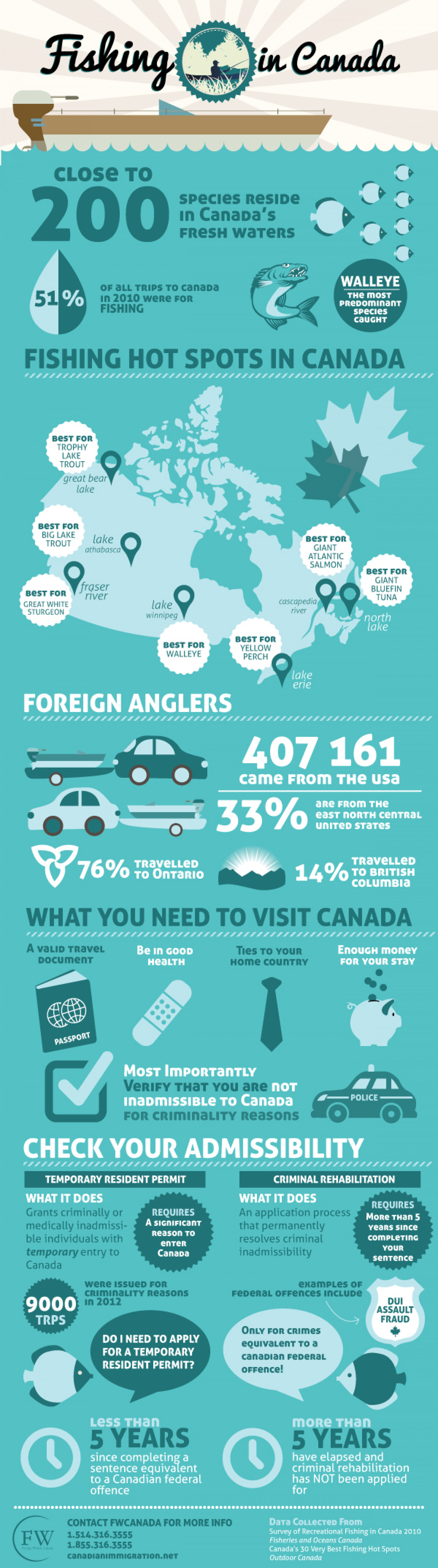 Fishing in Canada Infographic