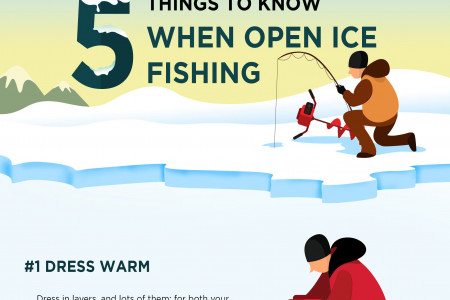 Fishing in open ice Infographic