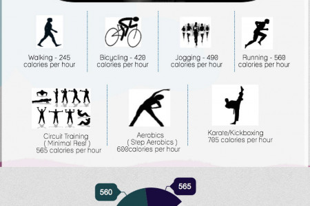 Fitness Facts Calories Burned Per Hour Infographic